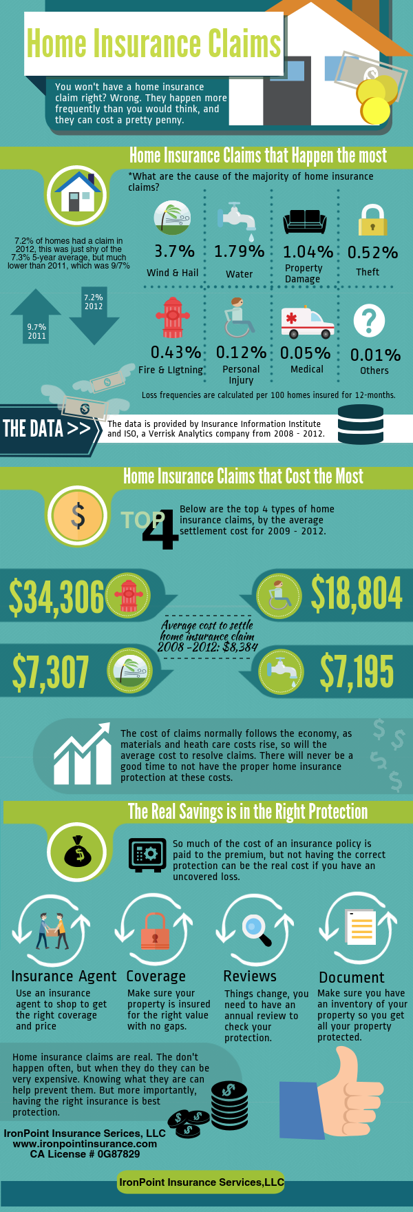 Home Insurance Claims Costs