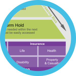 Insurance Protection is foundation of pyramid