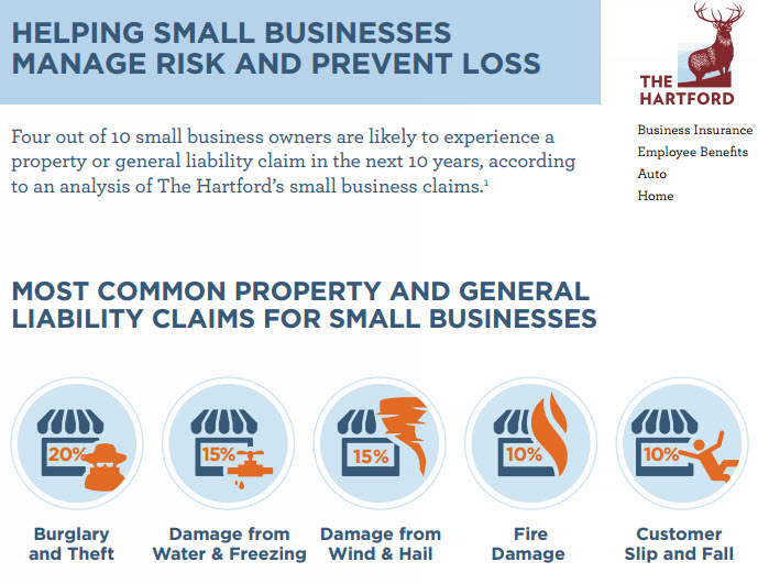 Small Business Insurance Claims 2015