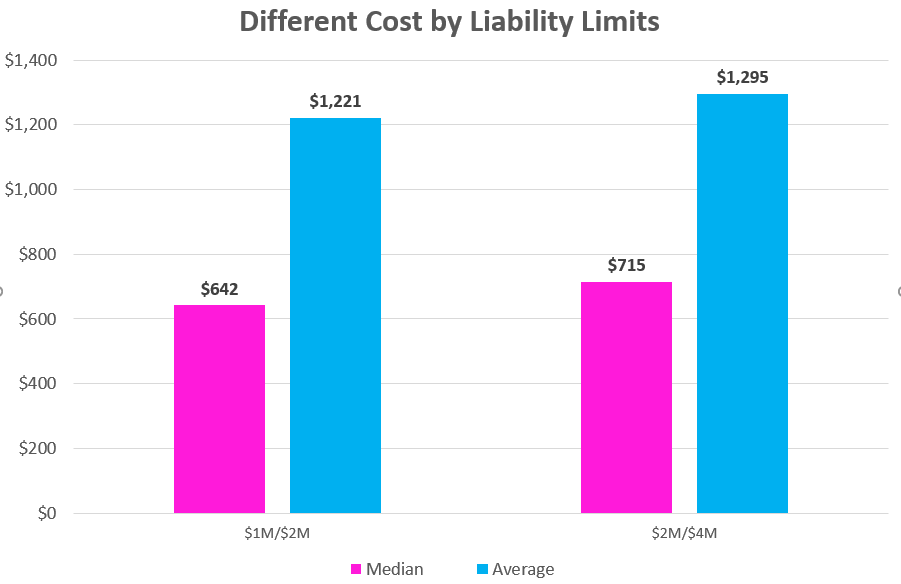 Business Owner's Policy Cost by Limit