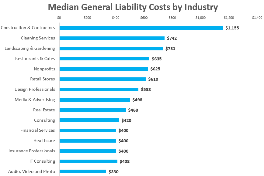 General Liability Cost by Segment